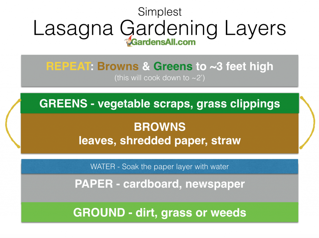 Lasagna Garden Method of Raised Bed Gardening. #LasagnaGarden #RaisedGardenBeds #LayeredGarden