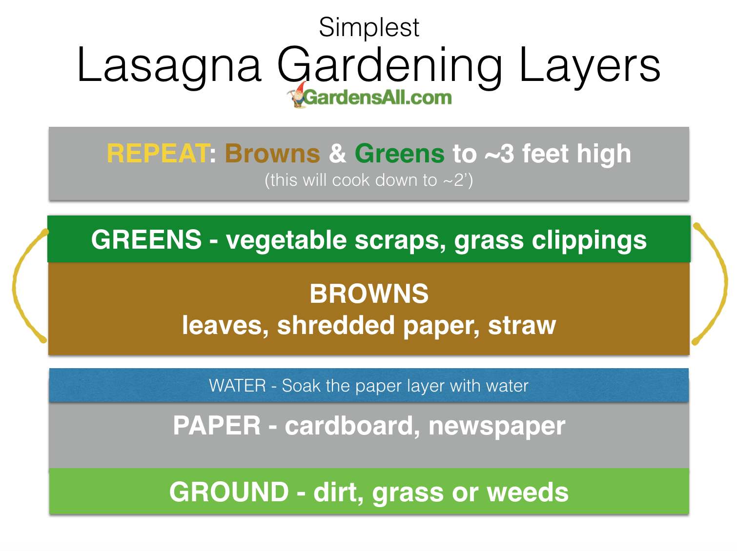 No dig vegetable gardens with raised garden beds - Lasagna Gardening Layers