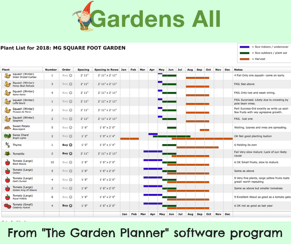 garden planning chart