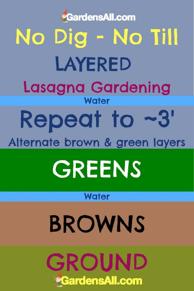 NO DIG-NO TILL GARDENING: Lasagna Gardening Layers - Layered garden beds #LasagnaGardening #LayeredGardening #GardenBeds #RaisedBedGardening #GardensAll.com